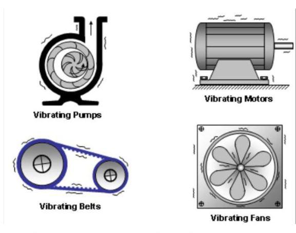 Motor, bomba, correia e ventilador com vibração mecânica