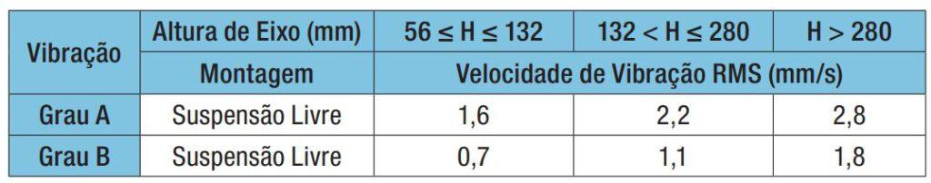 Graus de vibração mecânica permitidos em motores WEG