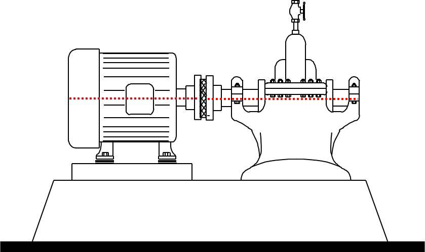 Motor, acoplamento e bombas alinhados axialmente, o que é realçado por uma linha pontilhada vermelha axial. Quanto mais alinhados estão os eixos, menor a vibração mecânica.