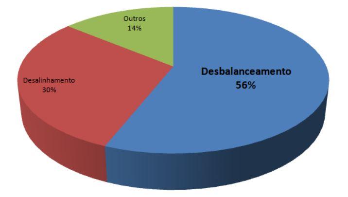 Gráfico de causas de vibração mecânica em máquinas rotativas. Balanceamento: 56%. Desalinhamento: 30%. Outros: 14%.